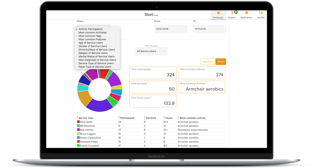 Track Important Data with StoriiCare Analytics