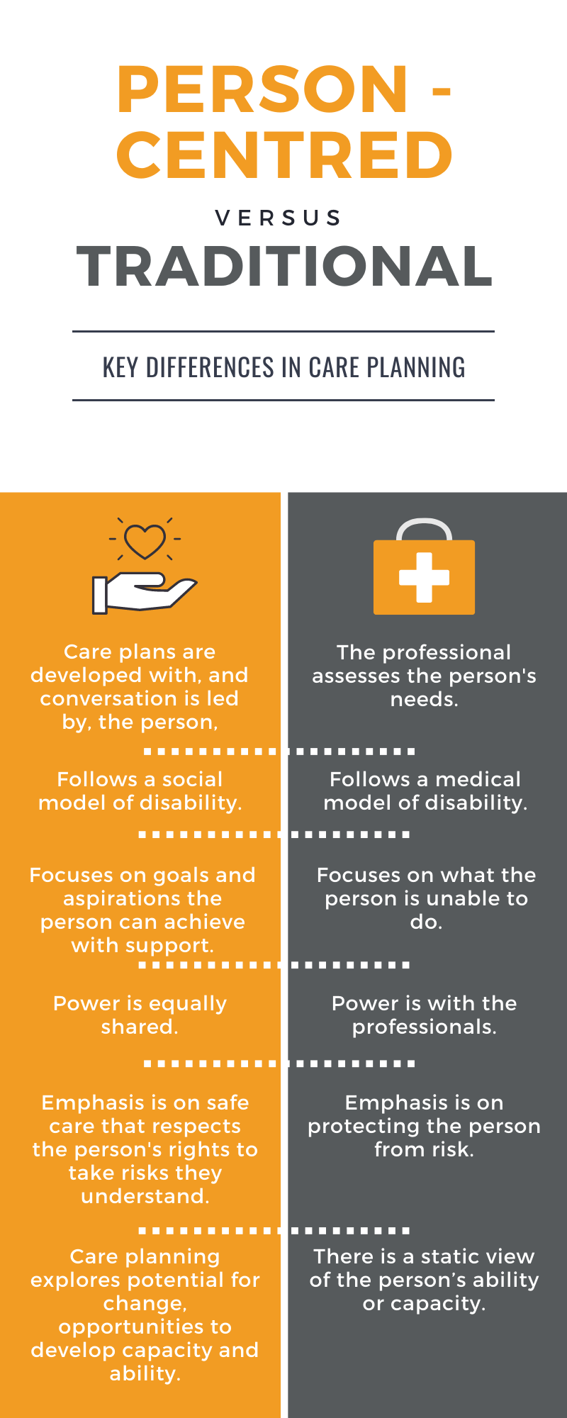 A table showing the differences between person-centred and traditional care approaches