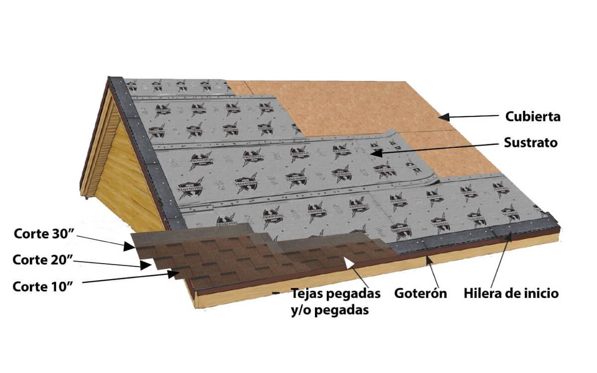 Instalación Teja Asfáltica - Madera - Paso 5:Aplicación de tejas - Cambridge