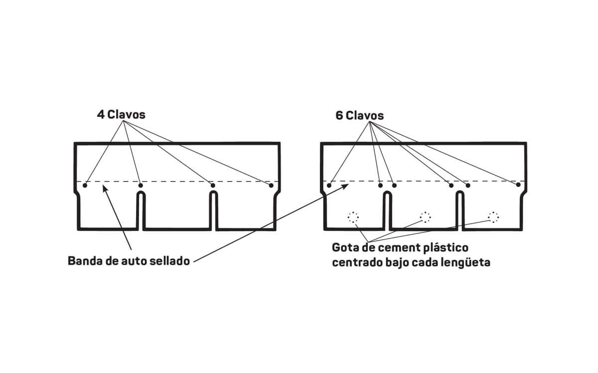 Instalación Teja Asfáltica - Madera - Paso 5:Aplicación de clavos - Marathon