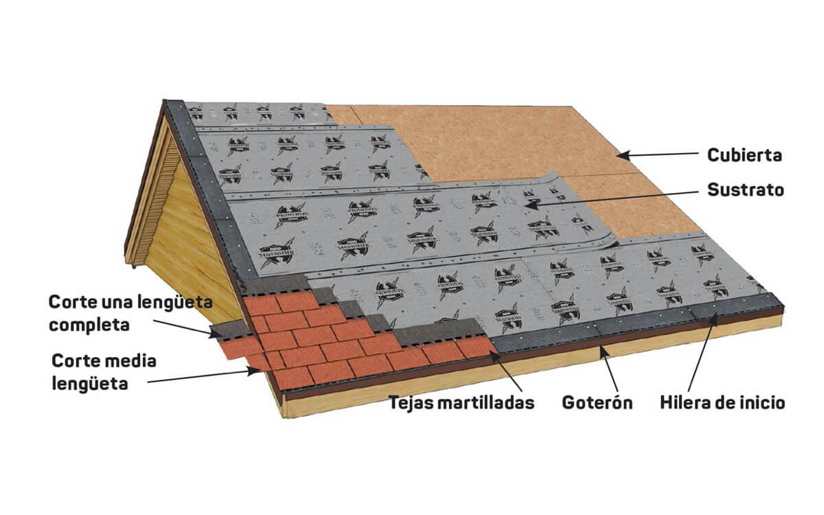 Instalación Teja Asfáltica - Madera - Paso 5:Aplicación de tejas - Marathon