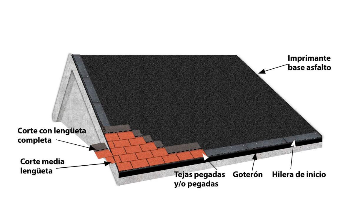 Instalación Teja Asfáltica - Concreto - Paso 5:Aplicación de tejas - Marathon