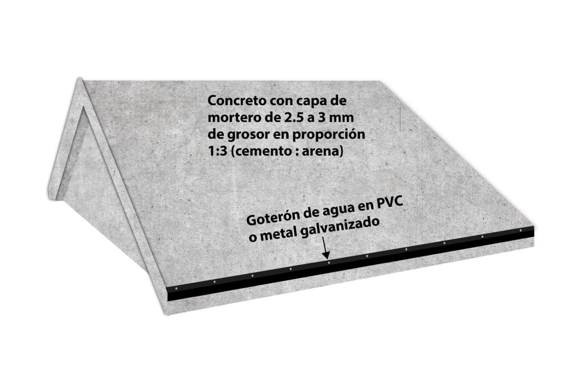Instalación Teja Asfáltica - Concreto - Paso 2:Goterón