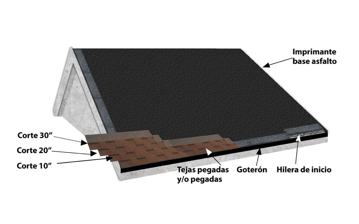 Instalación Teja Asfáltica - Concreto - Paso 5:Aplicación de tejas - Cambridge