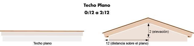 techo plano