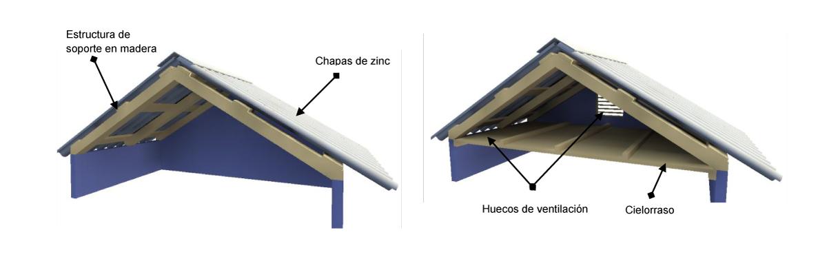 Sistema de VENTILACIÓN para TECHO con LÁMINA de metal