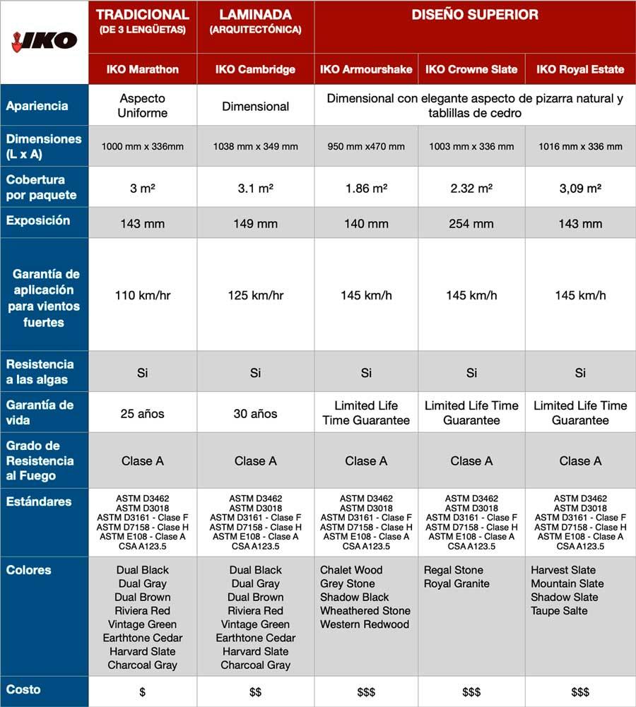 Diferencias entre los tipos de teja asfaltica IKO