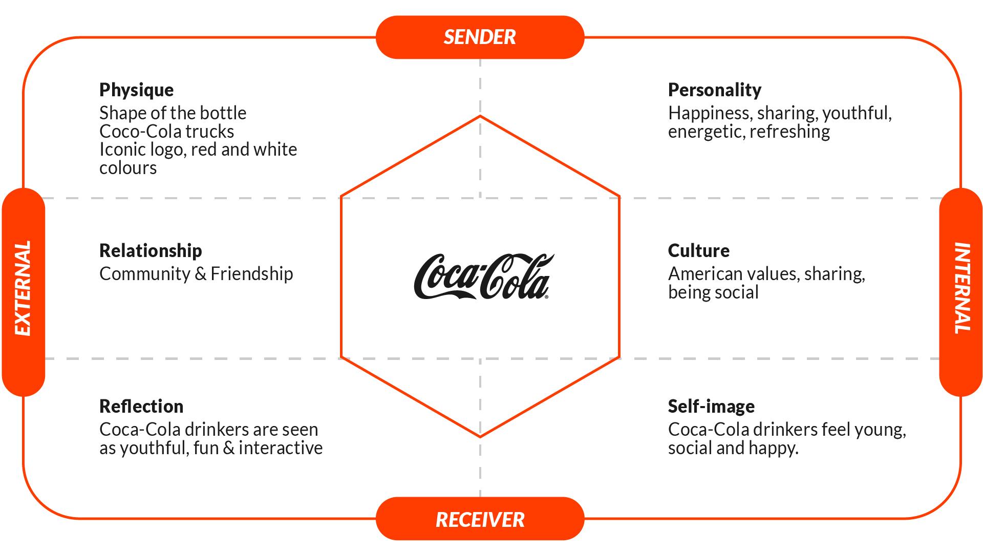 a diagram Coca-Cola's identity shown in the brand identity prism