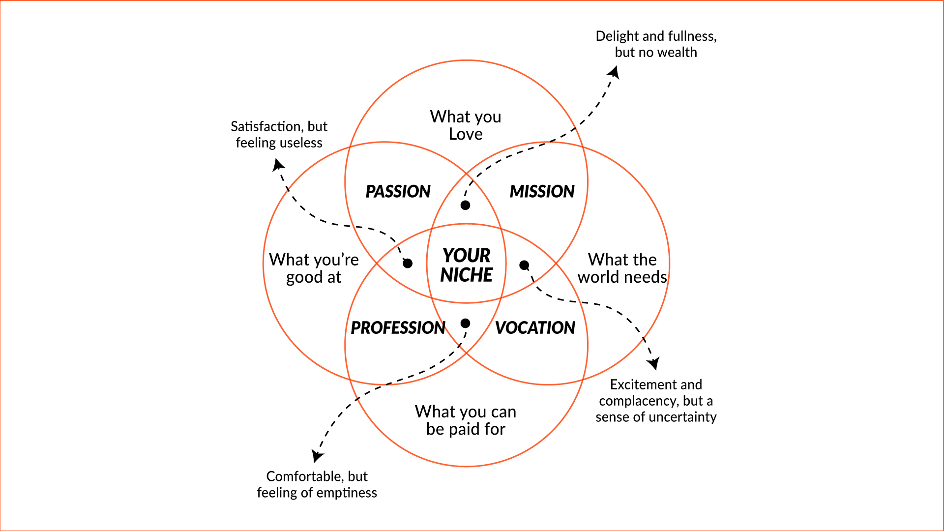 A diagram of ikigai that will help you find your niche