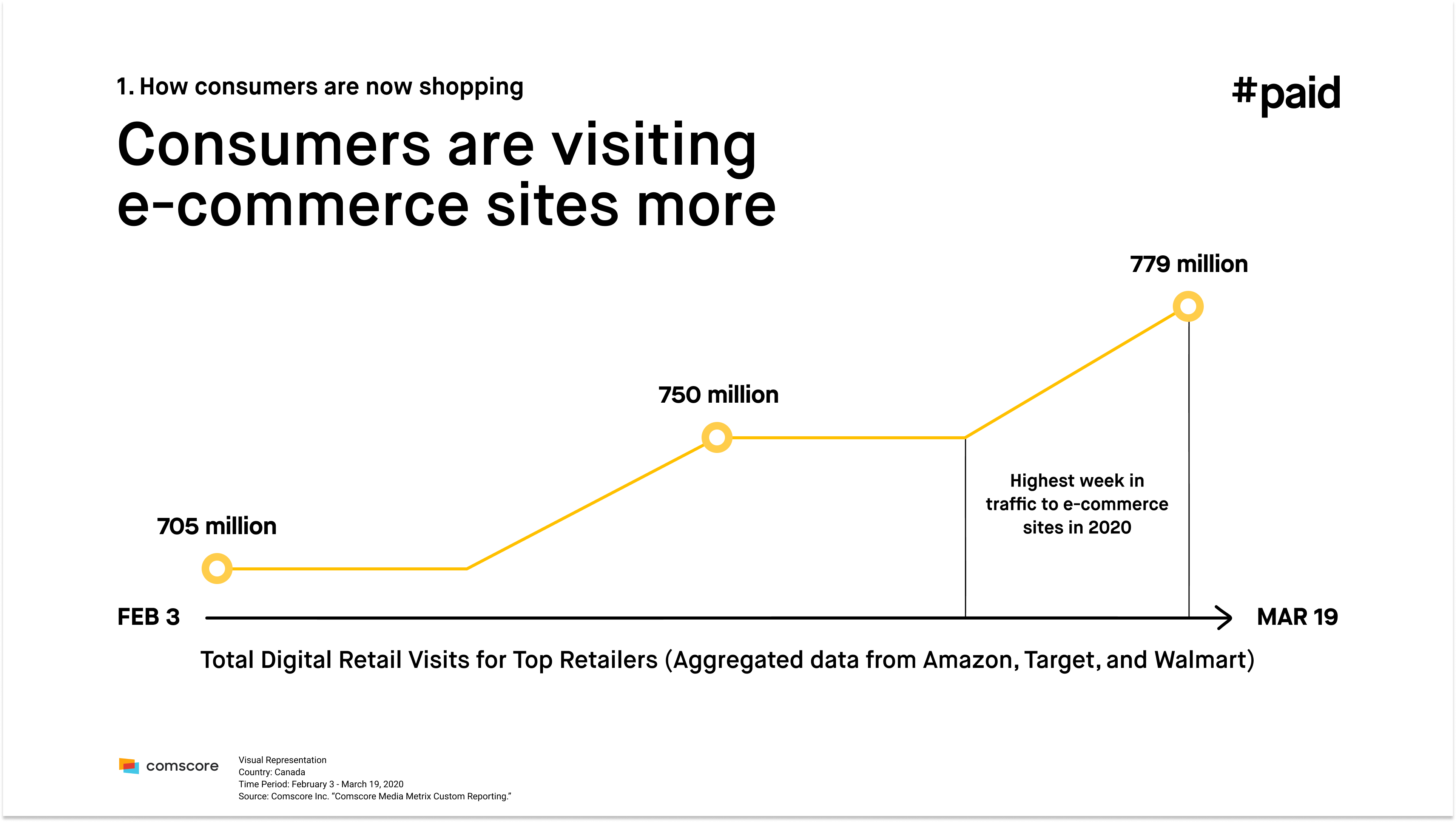 #paid_Consumers are visiting ecommerce sites more