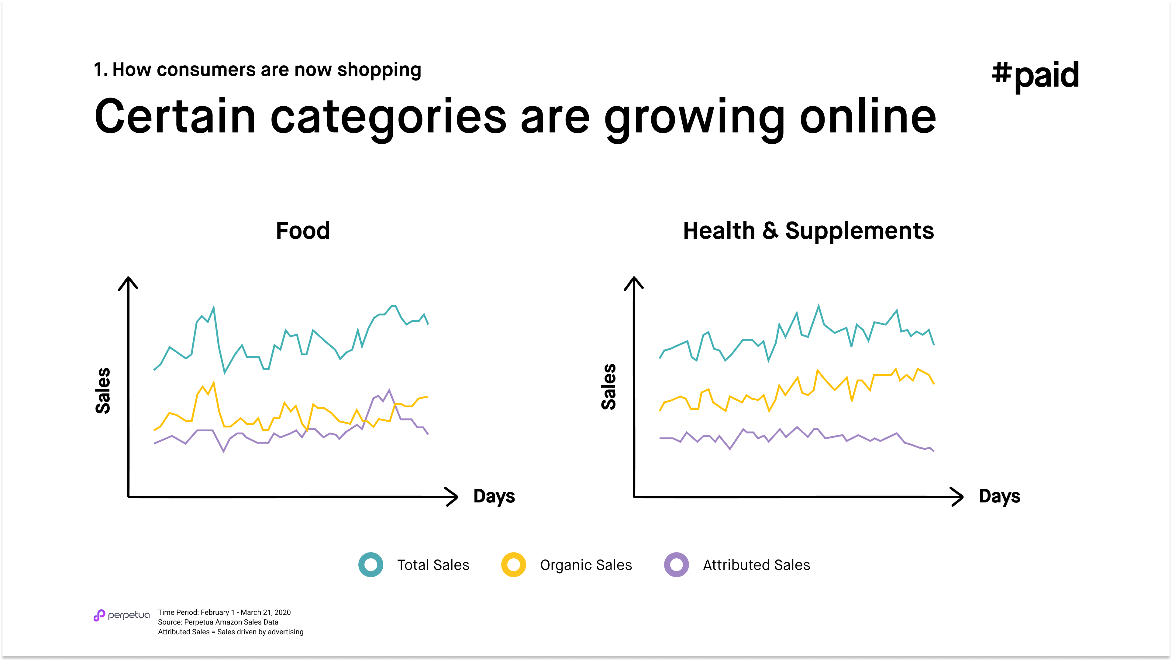 #paid_Certain categories are growing online