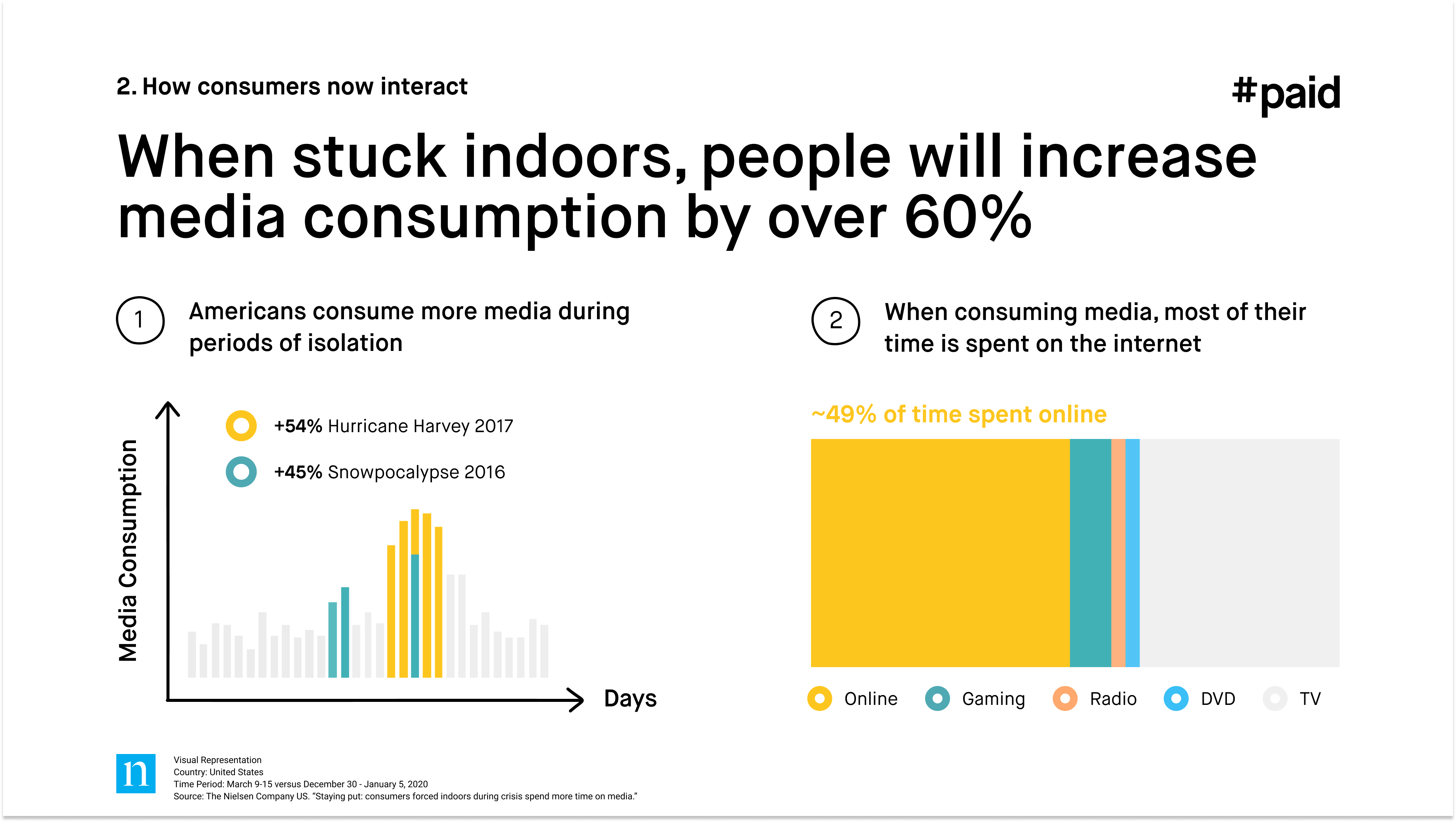 #paid_When stuck indoors people will increase media consumption by over 60%