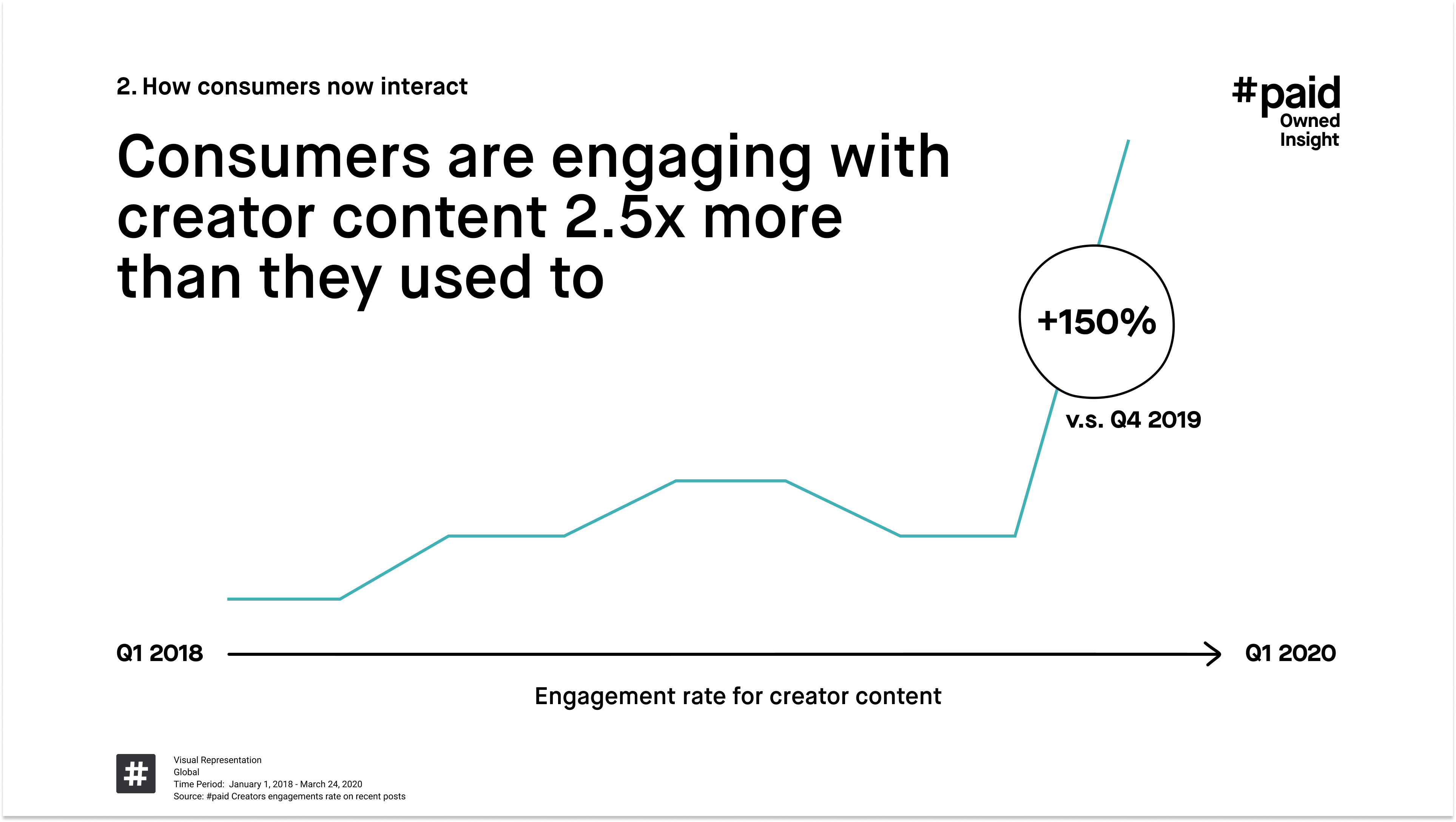 #paid_Consumers are engaging with creator content 2.5x more than they used to
