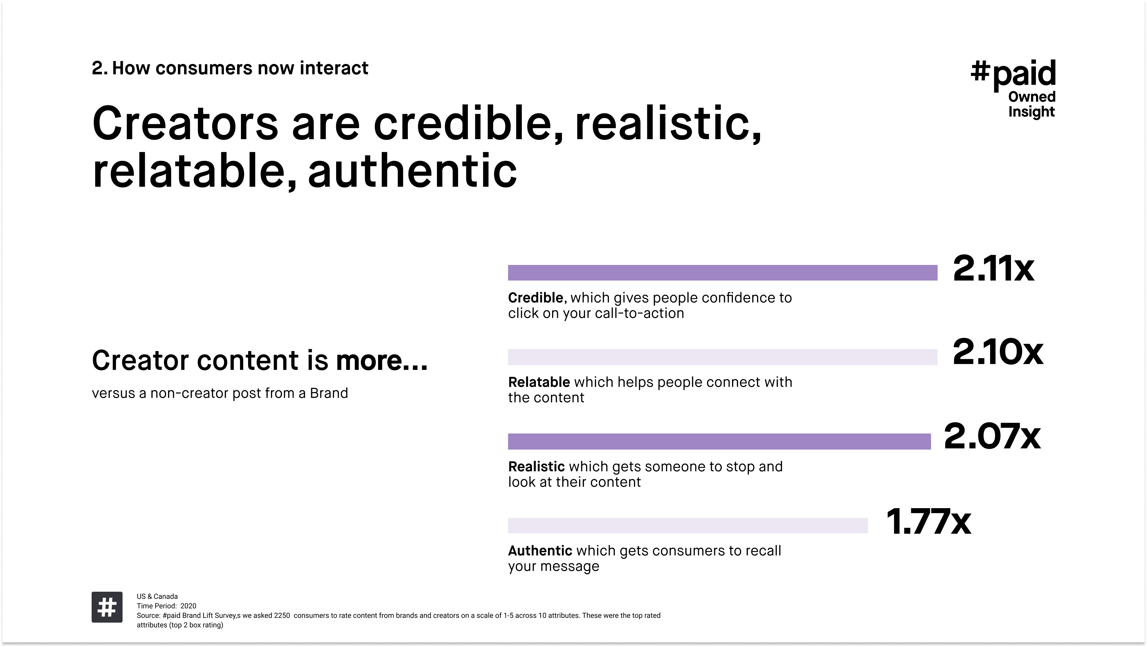 #paid_Creators are credible realistic relatable authentic
