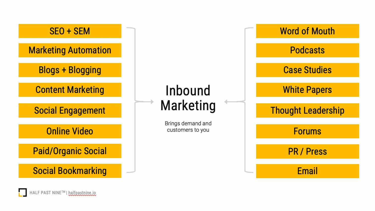 Inbound marketing examples and digital marketing channels that are considered inbound marketing