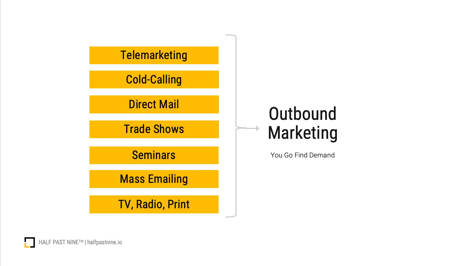 A infographic on what constitutes outbound marketing channels and examples, like telemarketing, cold-calling, direct-mail, trade shows, seminars, emailing, and more.
