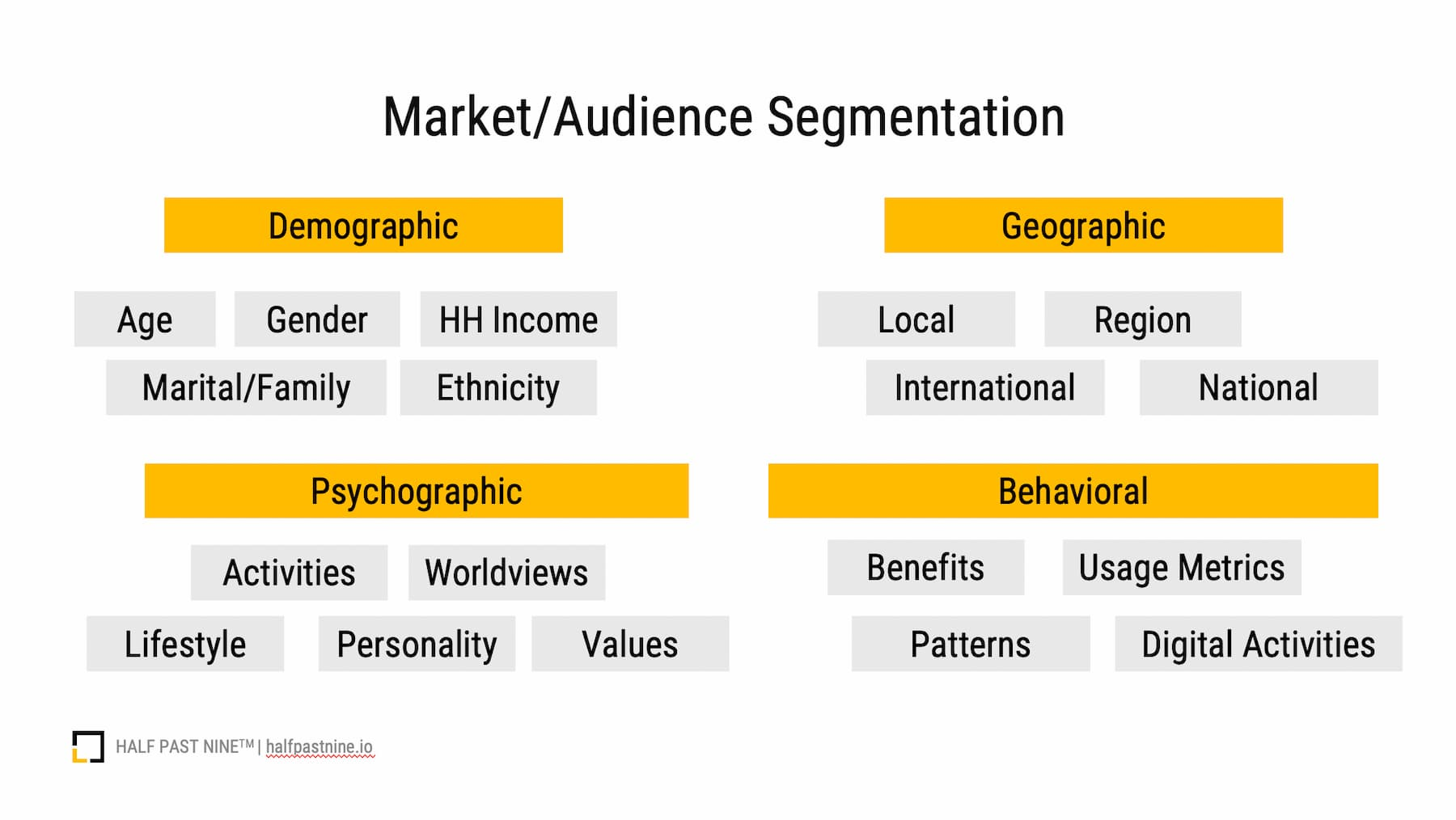 An infographic on market and audience segmentation for digital marketing. Demographic, geographic, psychographi, behavioral segmentation and more.