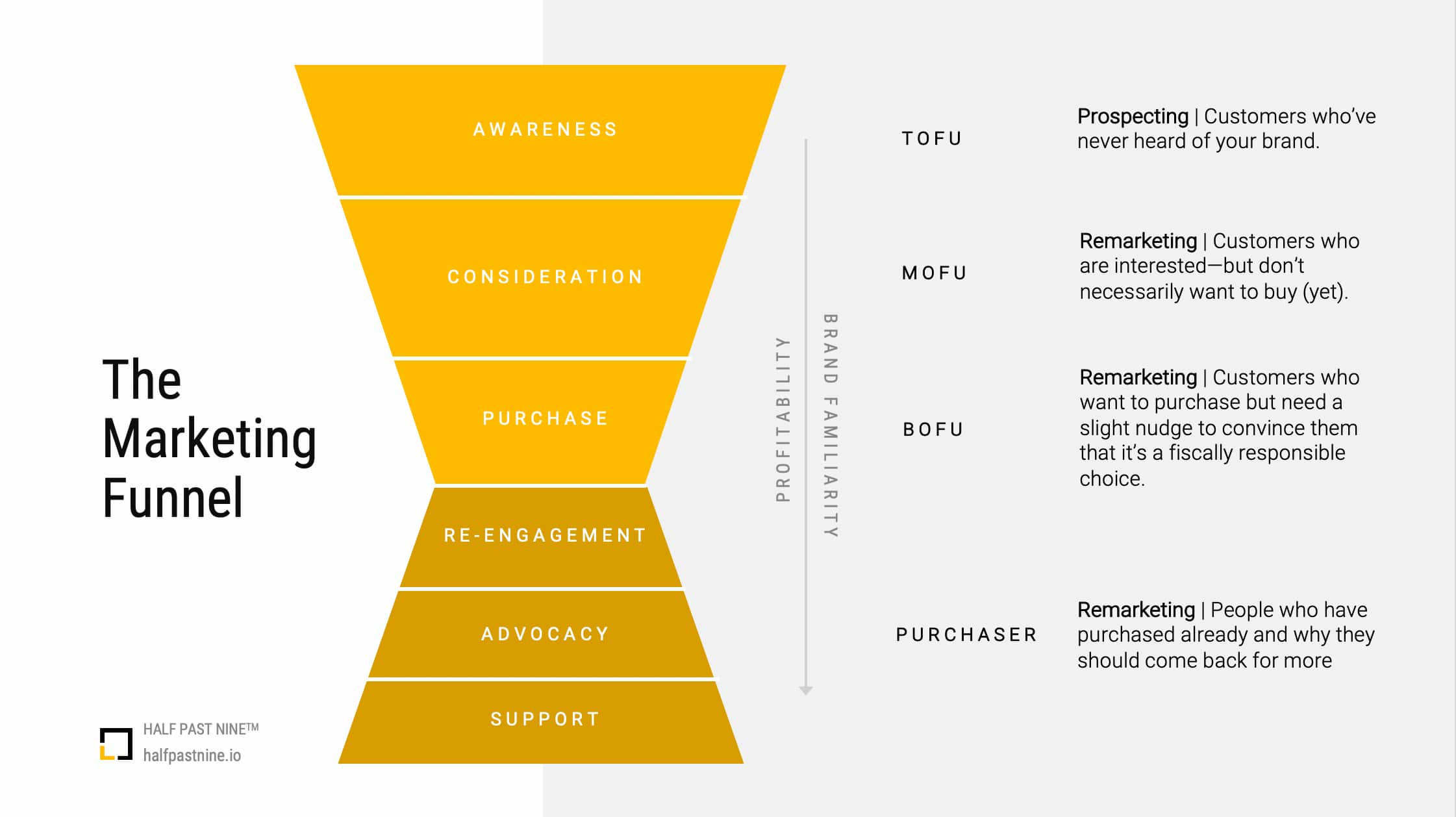 An infographic describing the marketing funnel, the key stages to remember for digital marketing, and the key points for succeeding in creating a successful marketing funnel.