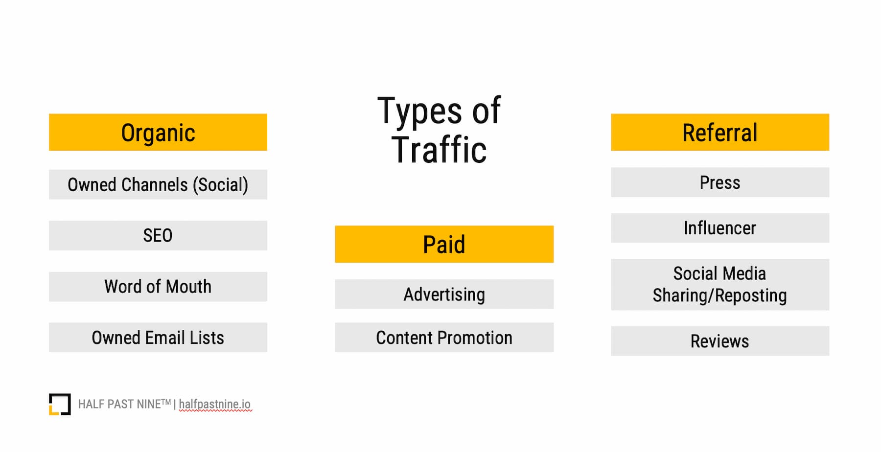 The three types of traffic, organic, paid, referral, that a digital marketer needs to be aware of. And the channels within each