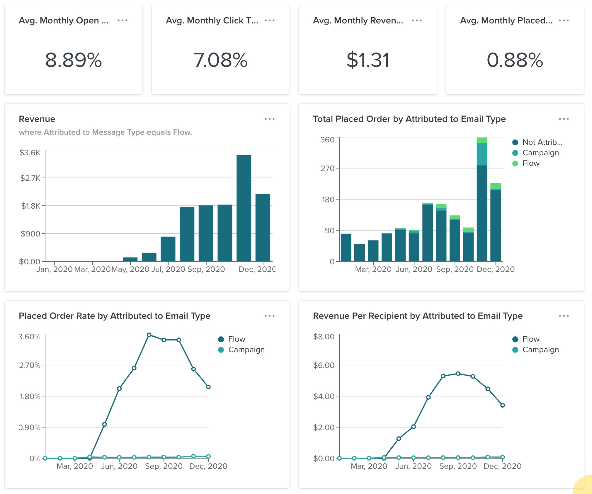 klaviyo analytics screensot