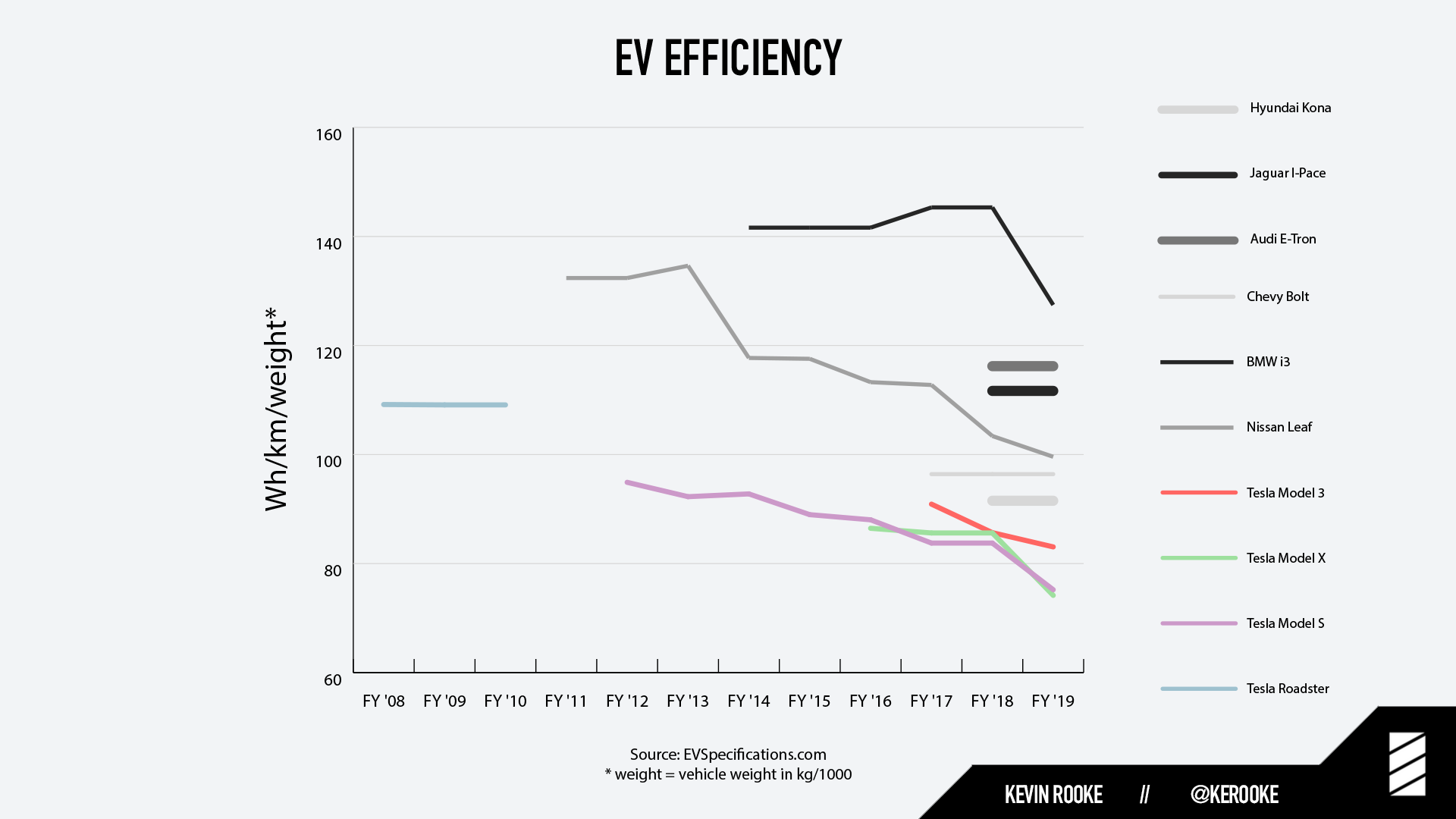Comparing the efficiency of the Hyundai Kona, Audi E-Tron, and Jaguar I-Pace to Tesla cars