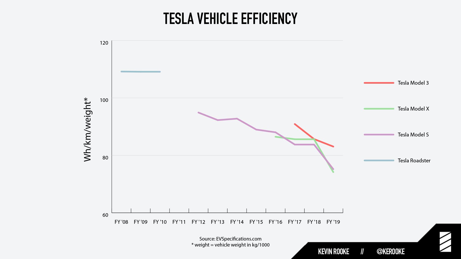 Tesla vehicle efficiency