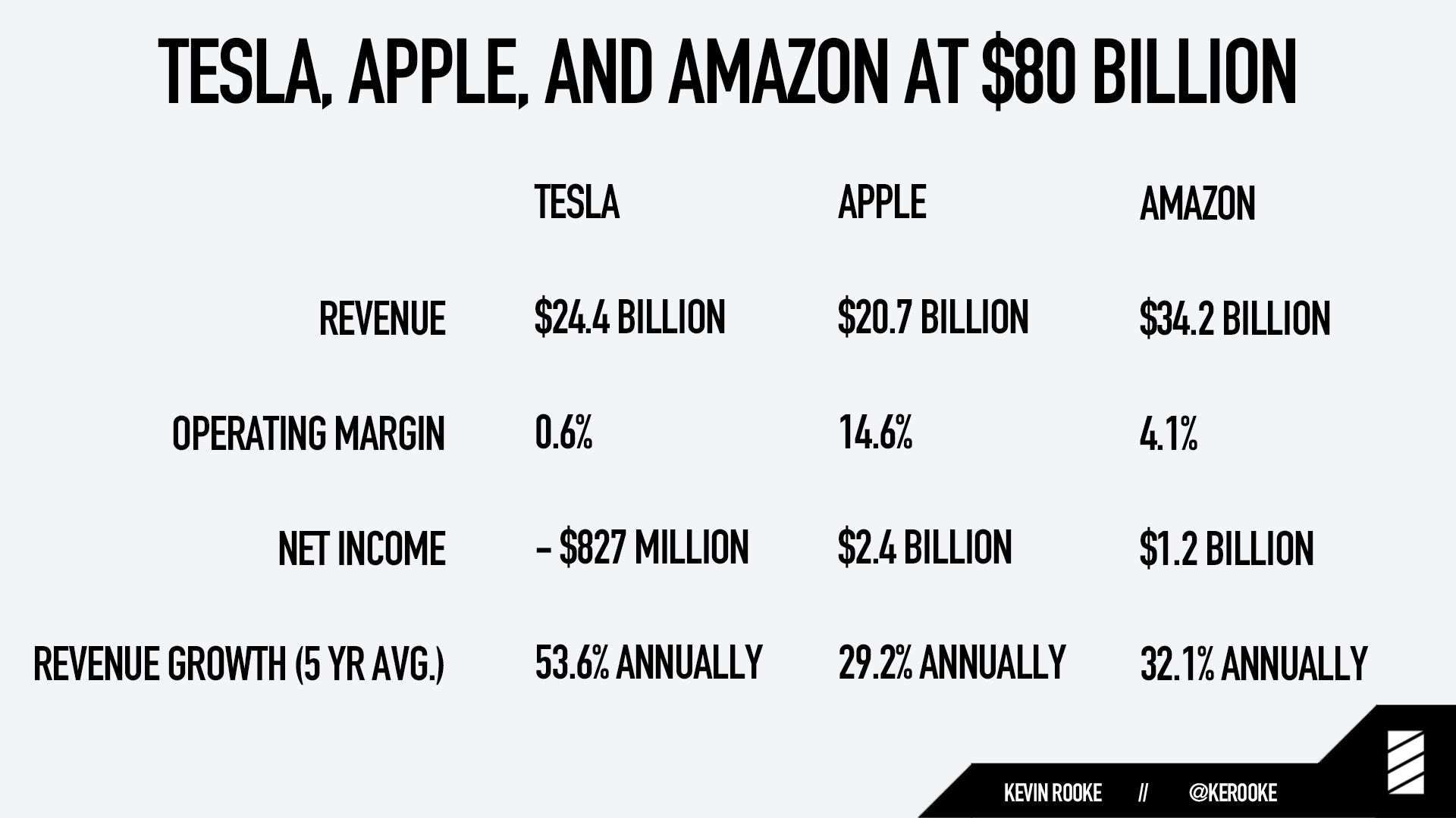 Tesla at $80 billion market cap vs Apple and Amazon at $80 billion