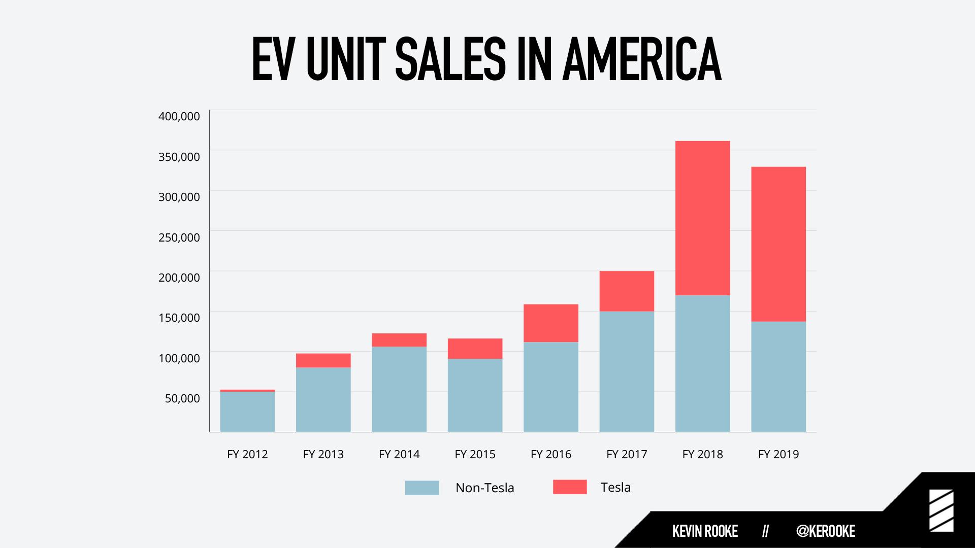 EV unit sales in America: Tesla vs. Everyone