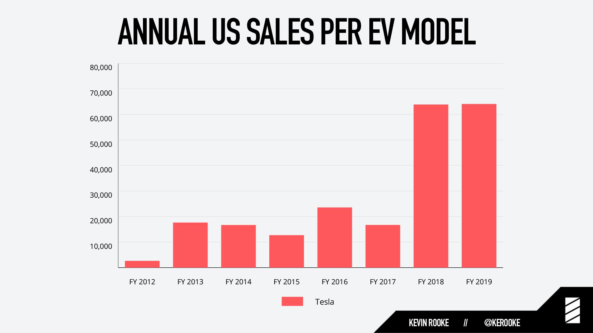 Annual US EV sales per Model Tesla