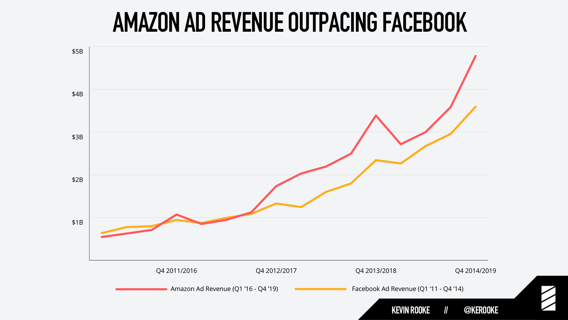 Amazon's ad business is larger than YouTube. Amazon's subscription business is almost as large as Netflix. And that's not all.