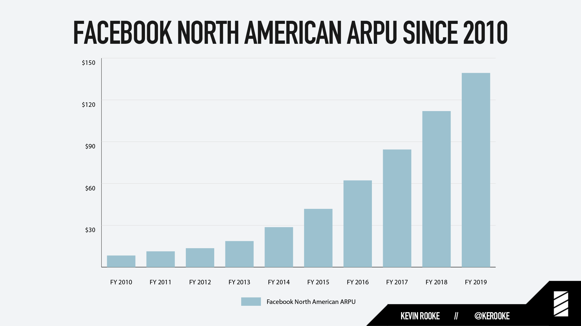Facebook made over $139 from the average North American user in 2019, and the actual cost to each user is roughly 10-20x higher than that.