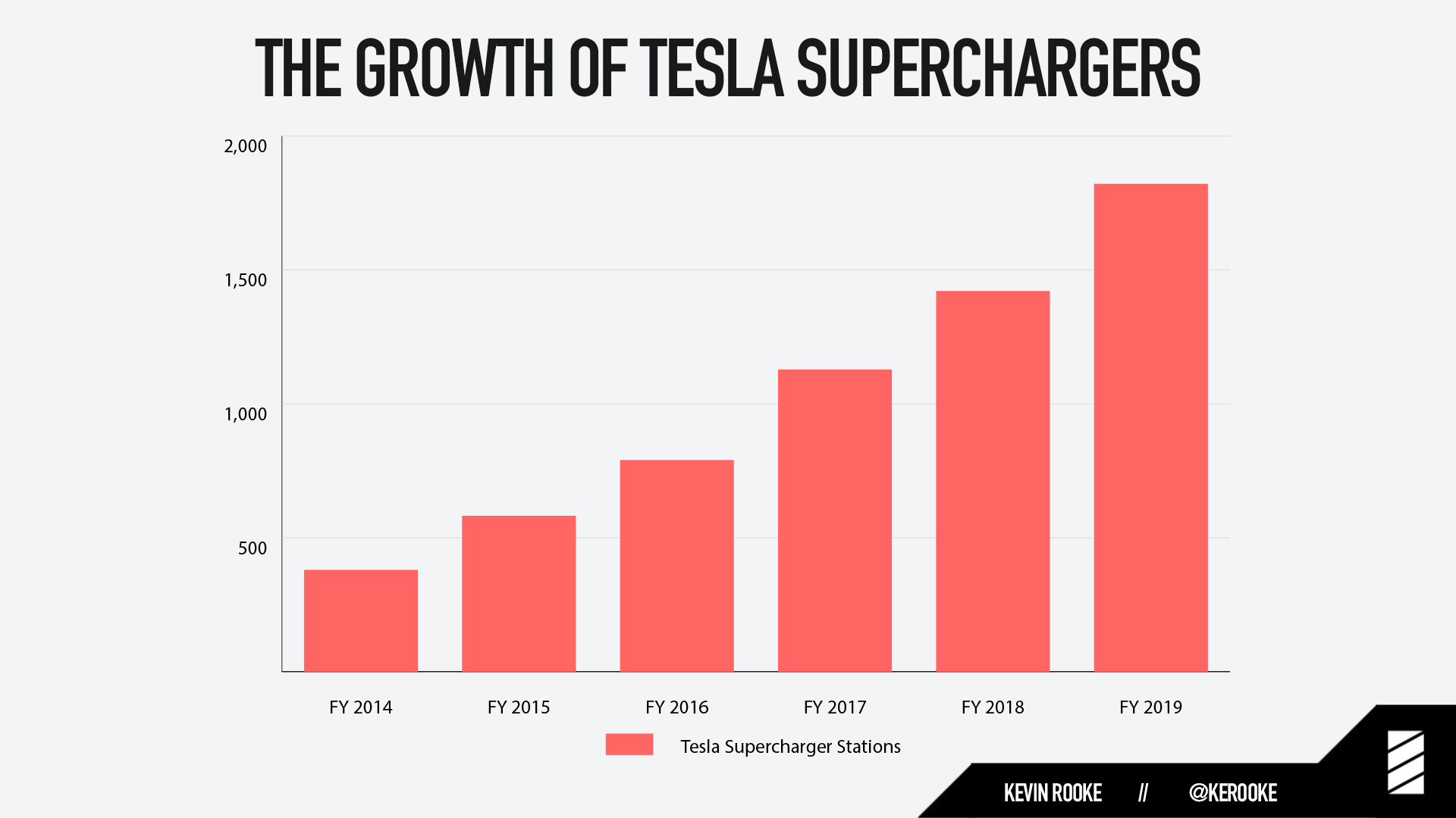 Tesla superchargers are great EV chargers, but slow compared to gas pumps. So how did Tesla disrupt the gas station with an inferior product?