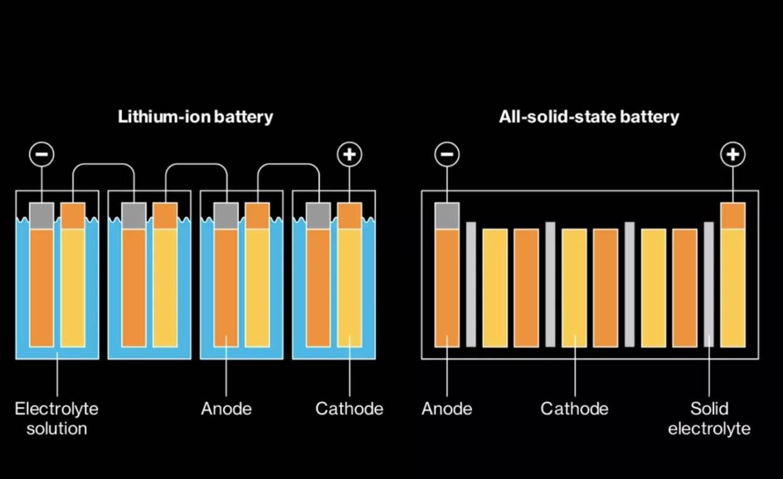Diferencia entre baterias de estado líquido y sólido. (Toyota)
