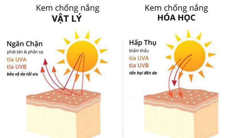 kem chống nắng vật lý tốt