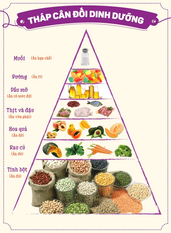 Đảm bảo chế độ dinh dưỡng đủ chất giúp trẻ phát triển khỏe mạnh