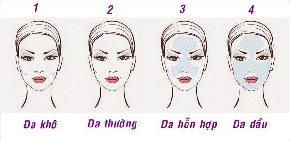 Các kiến thức bạn cần biết khi Skincare cho da