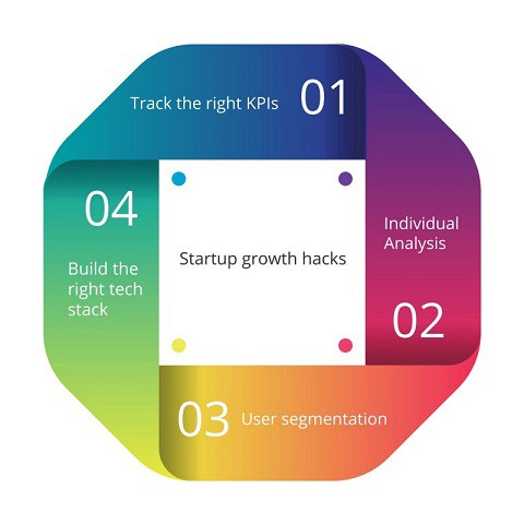 Startup growth hacks