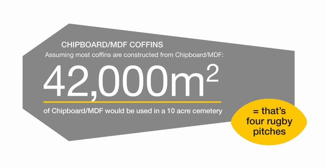 Chipboard coffin