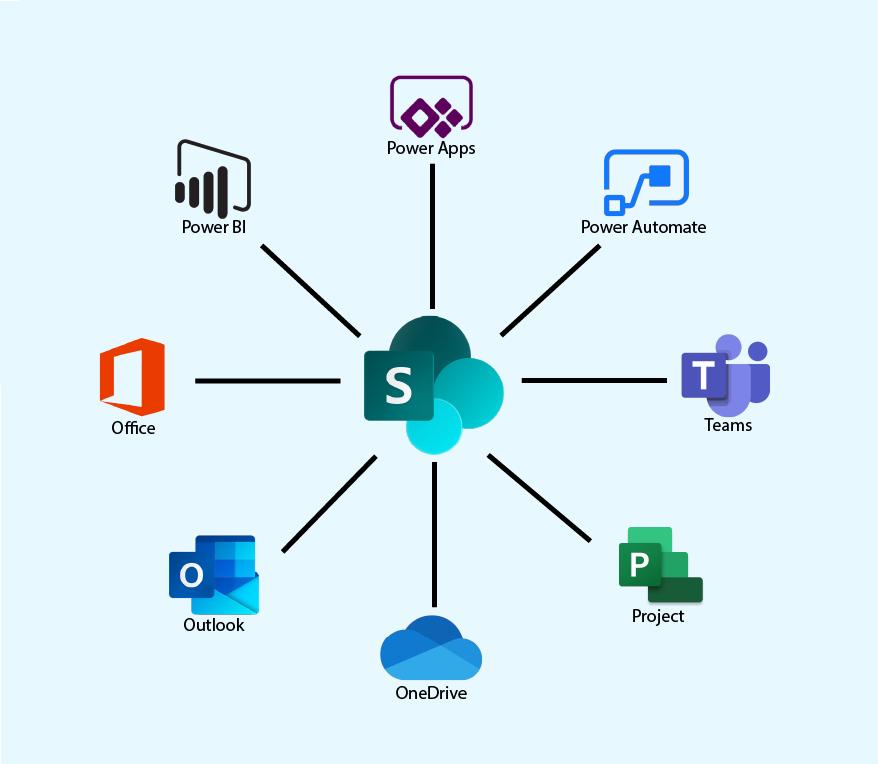 SharePoint Ecosystem