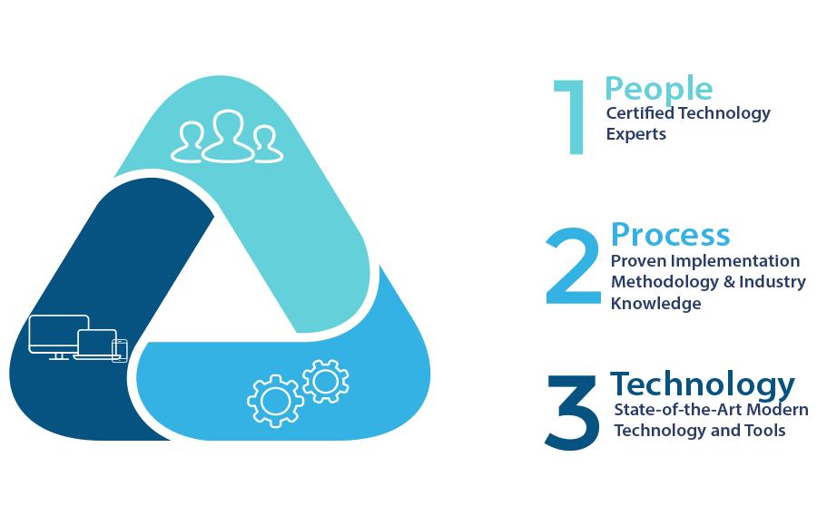 Dyme People Process Technology