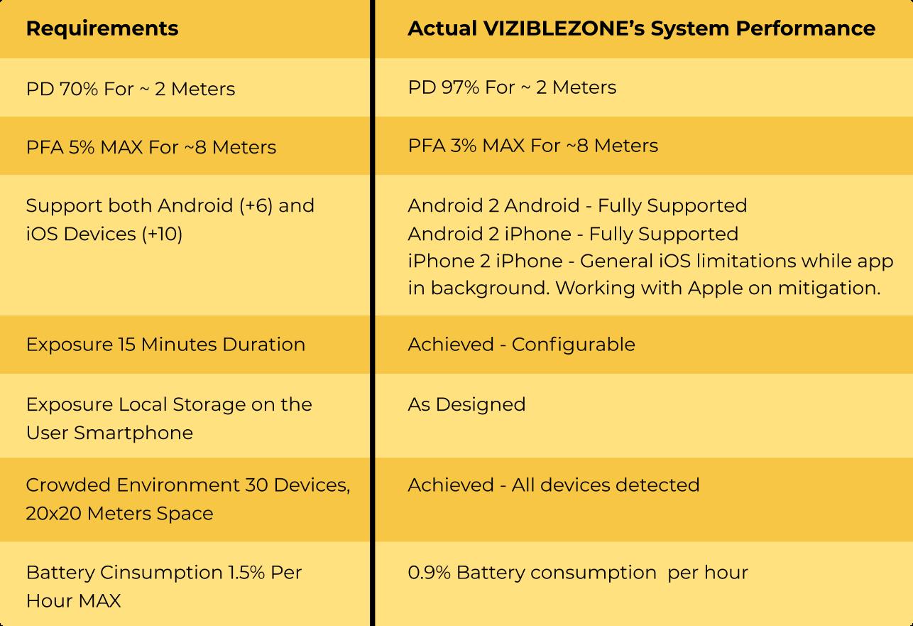 Viziblezone technological spec