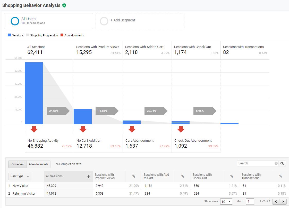 How to Analyze Enhanced Ecommerce Data in Google Analytics | Seer  Interactive