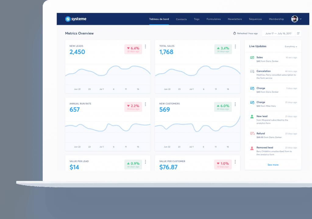 Systeme.io 🥇 Mejor alternativa al ClickFunnel | Revisión 2020