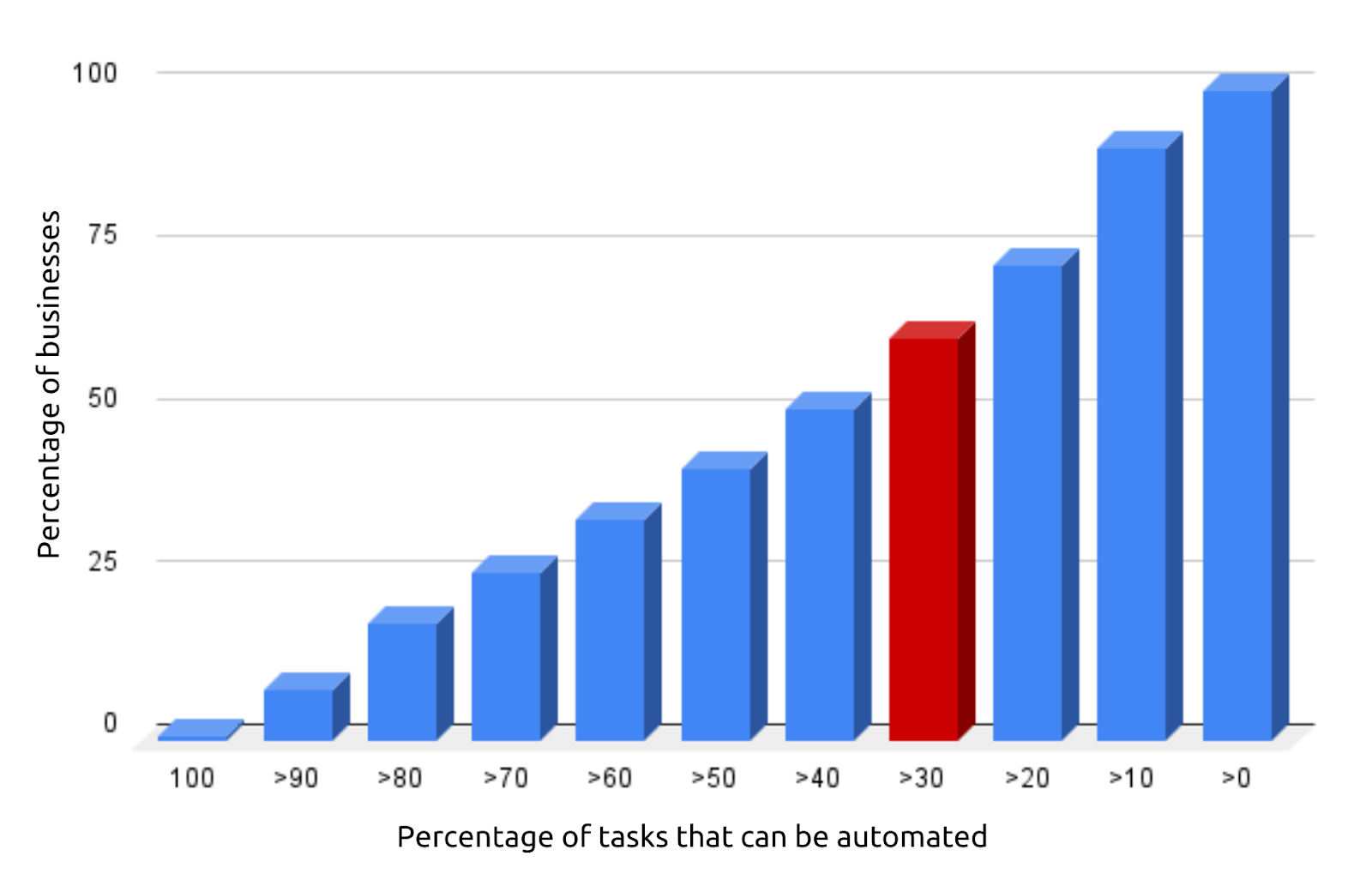 Possibility of work automation