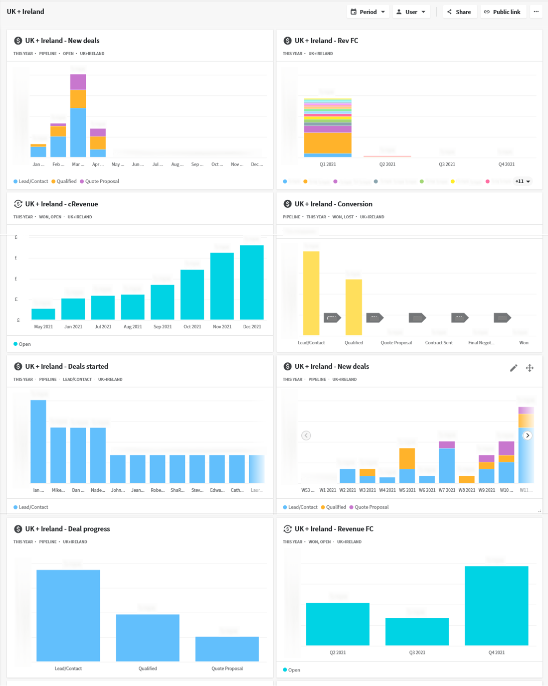 Reporting system- dashboard