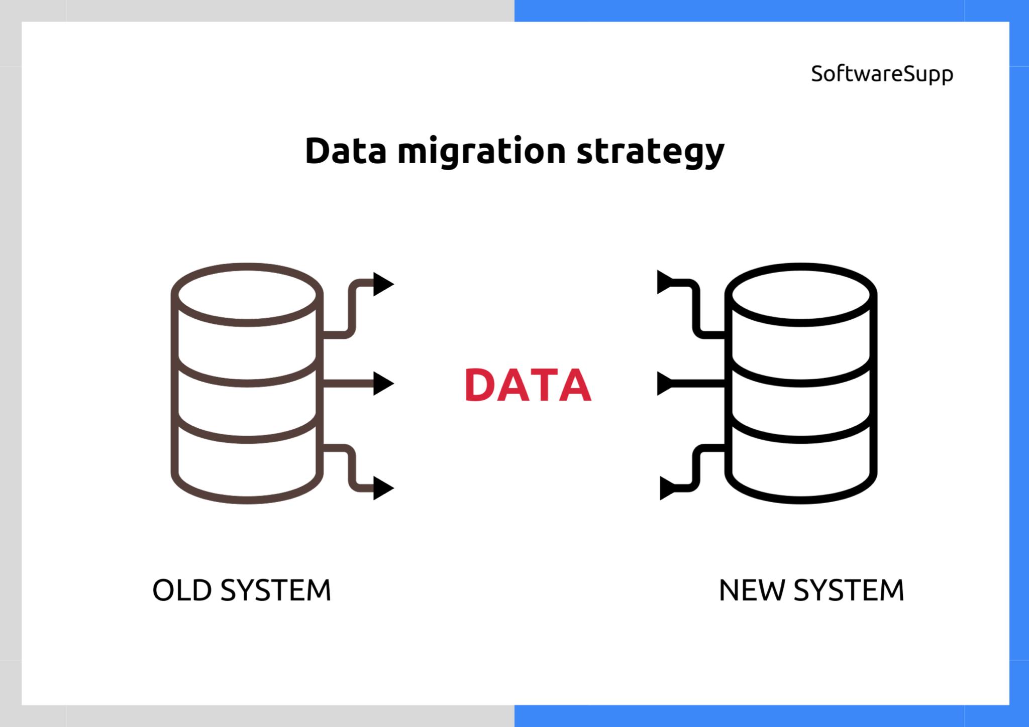 Data migration's outline