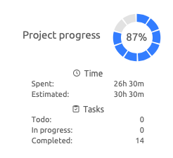 Project progress information
