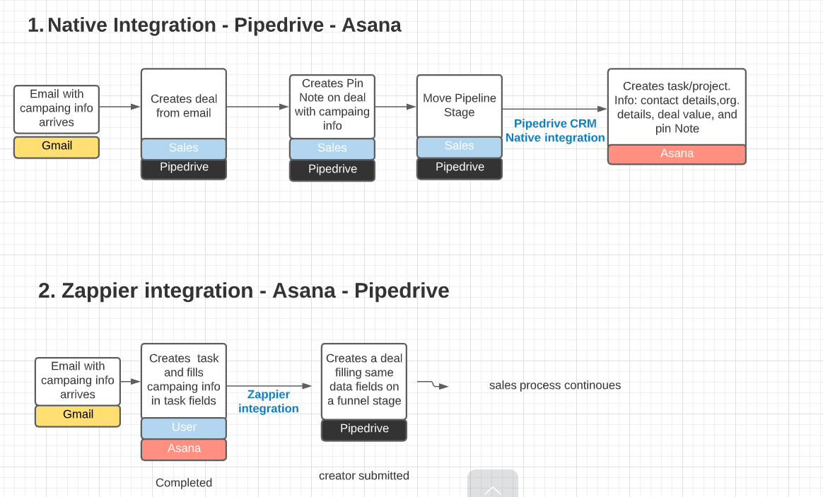 Pipedrive with Asana native integration vs Napier integration