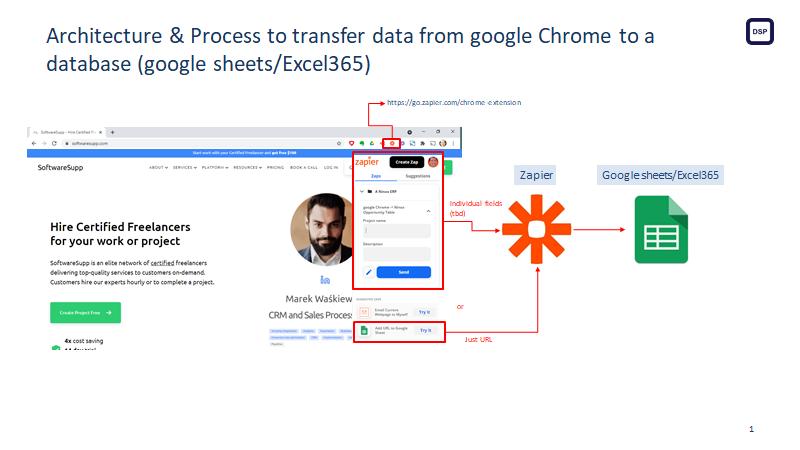 Process of transferring data by Zapier to GoogleSheet