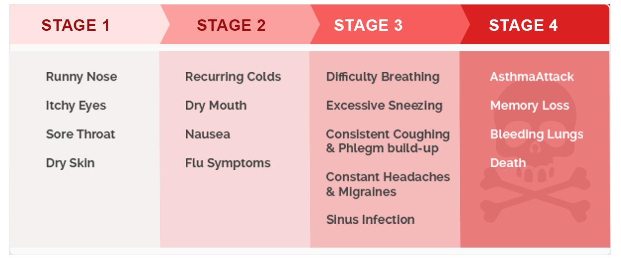 mould-symptoms-chart
